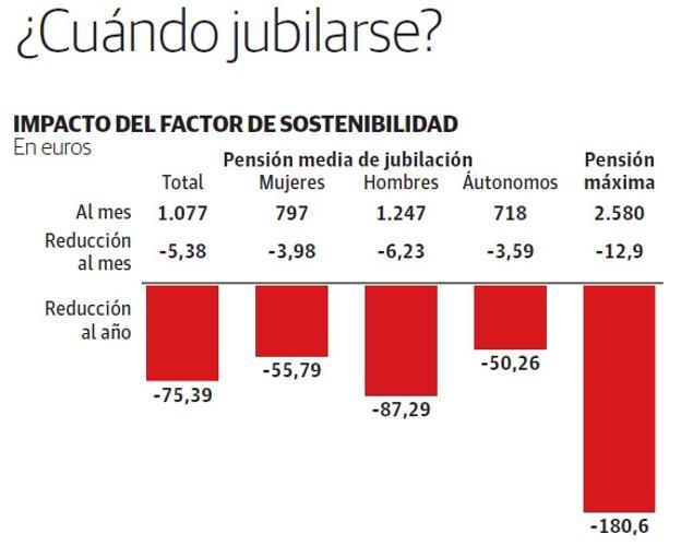 Las pensiones bajarán 75 euros al año a partir de 2019   Ideal 0d46079e142f