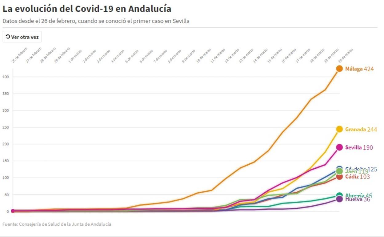 Estado de alarma por el coronavirus en Granada | Nueve días